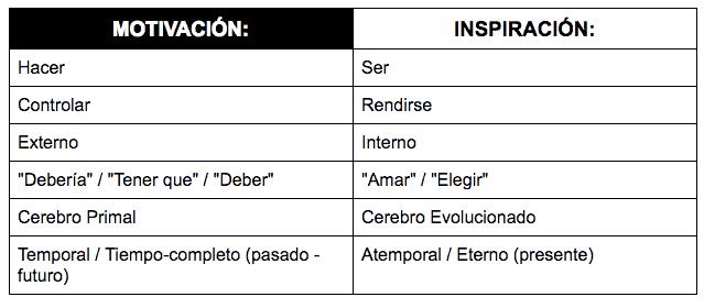 _Spanish__Motivation_vs_Inspiration_-_Google_Docs